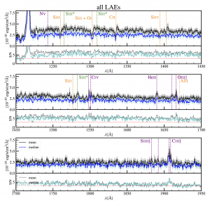 Stacked spectra LAEs
